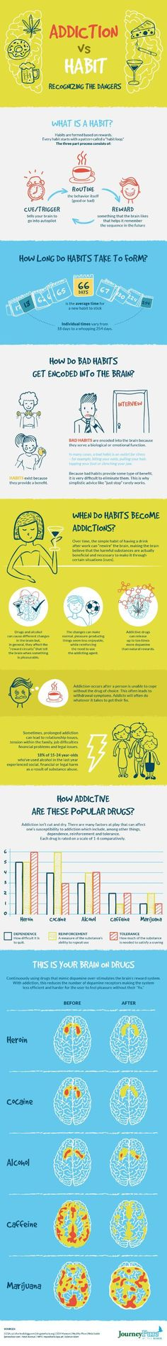Psychology : Addiction vs Habit: Recognizing the Dangers Infographic When Do Habits Becom Therapy Tools, Art Therapy, Health And Wellness, Mental Health, Ignorance, Relapse Prevention, Stress, Addiction Recovery, Psychology Facts