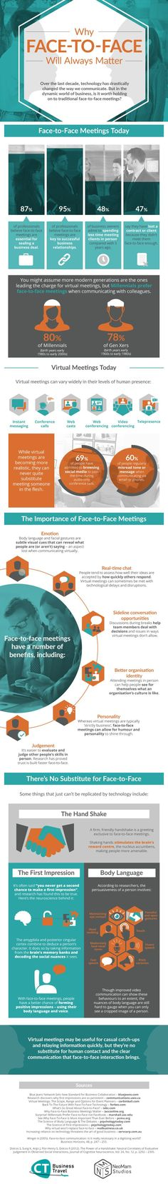 Why Face-to-Face Will Always Matter #infographic #Meetings #business