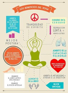 El yoga aumenta la flexibilidad y reduce el estrés, pero supráctica va mas allá detorcer nuestrocuerpo en forma de pretzel y encontrar la paz interior. En esta infografía se muestran una serie de beneficios que nos ayudarán en todos los ámbitos de la vida y que suponennuevas razones para comenzar a mejorar nuestrashabilidades enyoga. 21161 …