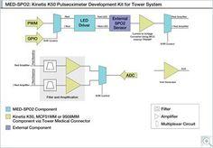 MED-SPO2 Block diagram
