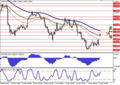 USD/CAD: week starts with growth   Current trend    The USD/CAD pair gapped up to last Monday's levels. The dynamics is explained by the publication of the Doha meeting results. Oil producers failed to strike a deal on freezing output.