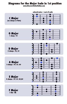 Major Scales - 1st position - DIAGRAMS | Discover Guitar Online, Learn to Play Guitar