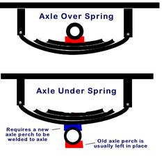 Flipping Trailer Axles - What It means - Why you Should Do It ...