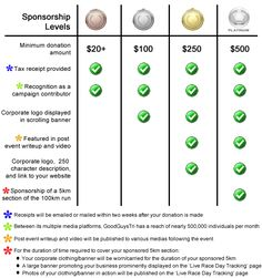 Charity Sponsorship Levels   Google Search