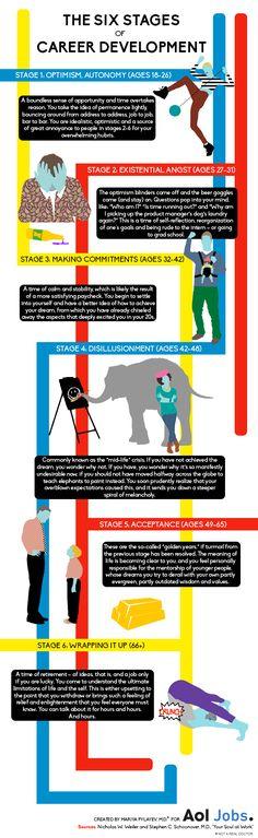 Infographic: de 6 fasen van carrière ontwikkeling | Intermediair.nl