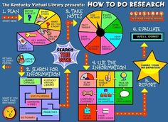"""""""How To Do Research"""" Game 