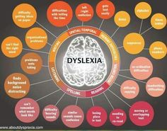 Dyslexia is associated with disorders of phonology. Speech therapy can help!