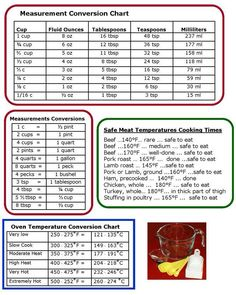 Printable Kitchen Conversion Chart Described Cooking Conversions Chart PrintableBack To 33 Prototypical Cooking Conversions Chart PrintableConclusive Cooking Conversions Chart Printable Free Printable Kitchen Conversion Chart,… Liquid Measurement Conversion, Kitchen Measurement Conversions, Baking Conversion Chart, Kitchen Conversion, Measurement Chart, Conversion Calculator, Metric Conversion, Recipe Conversions, Kitchen Measurements