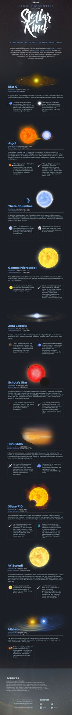 Close Encounters of the Stellar Kind [INFOGRAPHIC] — The solar neighborhood is a dynamic and ever-changing environment—and it wasn't always the placid, low-key one we know today. Some of its residents have included—or will include—eclipsing binaries, giant stars, and side-swiping interlopers.  Here's a look at our Sun's most thrilling past and future encounters.  — https://futurism.com/images/close-encounters-of-the-stellar-kind-infographic/
