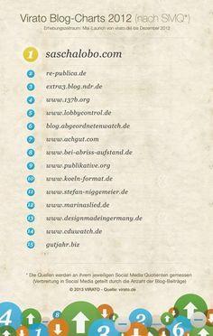 Blog Charts
