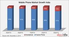Smartphone Market In India Micromax And Karbonn Lost To Samsung Mobile Smartphone, Bar Chart, Samsung, India, Marketing, Goa India, Bar Graphs, Sam Son