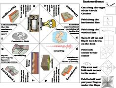 Continental Drift/ Plate Tectonics Activity: Earthquakes, Faults, Hot Spots, etc Divergent Boundary, Thermal Energy, Nuclear Energy, Plate Tectonics, Review Games, Middle School Science, Earth Science, Science Projects, Lesson Plans