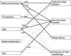 Daily touchscreen use in infants and toddlers is associated with reduced sleep and delayed sleep onset