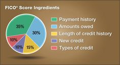 Credit repair outfits often promise you miracles, such as removing all of the late payments and defaults and boosting your score by 50 or 100 points. They do nothing but take your money. Both the Consumer Financial Protection Bureau and Fair Isaac Corp., creator of the FICO score, warn consumers to steer clear of these credit repair scams.