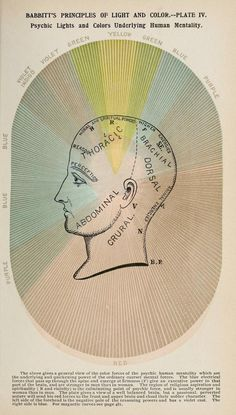 Edwin D Babbitt: The Principles of Light and Color. Psychic Lights And Colors Underlying Human Mentality, 1878.