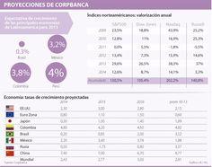 Empresas de servicios y holdings, los recomendados en la Bolsa de Valores
