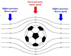 Science Fair Projects soccer ball pressure | ... and speed of the air flowing at different region around a soccer ball