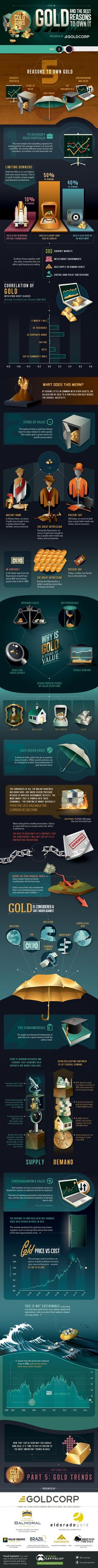 Five Reasons To Own Gold - presented by Goldcorp part 4/5 of GoldCorps' series by Visual Caplitalist