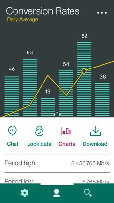 Conversion Tracker  The chart fills most of the screen space, and this communicates its importance. The table is legible with an appropriate row height for a mobile device. Icons are suitable sizes and have proper spacing between them, which reduces unintentional clicks.
