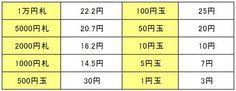 1万円札の原価wwwwwwwwwwwwwwww | 2ちゃんねるスレッドまとめブログ - アルファルファモザイク