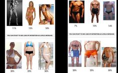 Body fat percentage | Tumblr Fitness Inspiration, Crossfit, Healthy Lifestyle, Health Fitness, Fat, Exercise, Motivation, Sexy, Ejercicio