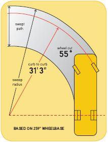 Understanding Diesel Motorhome Turning Radius vs Wheel Cut