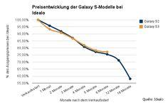 Preisentwicklung der Galaxy S-Modelle bei idealo