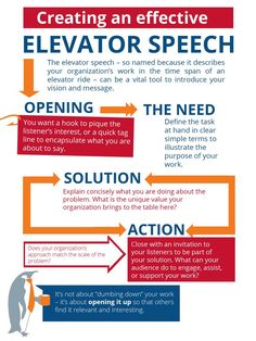 An ideal elevator speech is 30 to 60 seconds, contains no jargon, demonstrates… Sales And Marketing, Business Marketing, Business Tips, Marketing Products, Marketing Ideas, Digital Marketing, Public Speaking Tips, Public Speaking Activities, Coaching