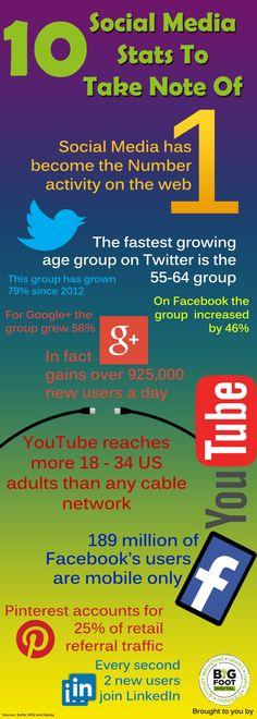 10 estadísticas sobre Social Media #infografia #infographic #socialmedia | TICs y Formación