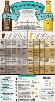 Today's infographic is entitled The Beer Breakdown to shows some of the basic differences between ales and lagers, some examples and the brewing process. It was created by Chloe Hoeg for an illustration class she took at Ohio University, where she graduated from in 2012. Click here to see the infographic full size.