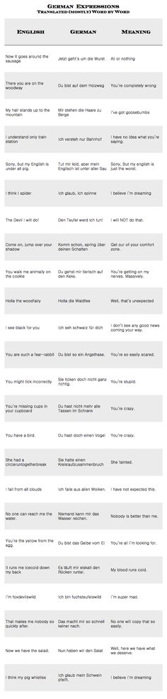 22 Beweise, dass Deutsch die schrägste Sprache der Welt ist