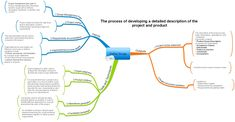 Mind Maps – a visual form of sharing knowledge. It is easy to grasp. It is perfect for remember & reproduce, so I use Mind Maps extensively in my articles & posts. Knowledge Management, Change Management, Risk Management, Business Management, Project Definition, Project Charter, Map Projects, Business Analyst, Strategic Planning