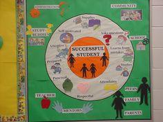 Suntree Elementary School - Thinking Maps