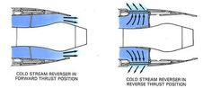 Understanding Thrust Reversing