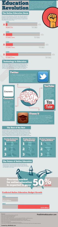 The online education boom #infografia #infographic #education