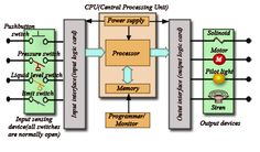 Plc Block Diagram on manufacturing block diagram Central Processing Unit, Plc Programming, Block Diagram, Output Device, Engineering, The Unit, Mechanical Engineering, Technology