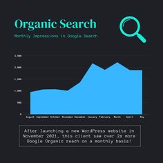 Did you know that over 50% of all website traffic comes from Organic Search? And 90%+ of all search traffic is done with Google! While many users are also finding content and brands on other channels, it certainly still pays to play by Google's rules in June 2021. Here's some data from a WordPress website we launched back in November that saw a significant increase in search visibility. Leveraging SEO best practices drives new user traffic and can create new customers. How is your business… All Website, New Hampshire, Did You Know, Seo, Wordpress, November, Product Launch, Organic, Content