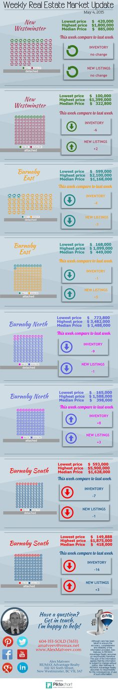 New Westminster, Burnaby East, Burnaby South and Burnaby North real estate market update: number of homes for sale and new listings; listing price ranges.