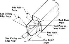 Diagram of Lathe Bit Angles