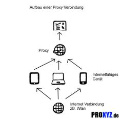 proxy verbindung
