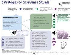 Enseñanza Situada - 3 Modelos de Aprendizaje | #Infografía #Educación