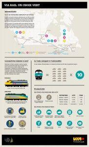 VIA Rail: un choix vert! Saviez-vous qu'un train = 180 voitures?