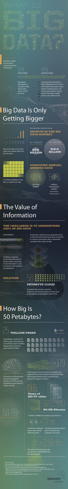 Big Data Infographic www.bigdataweek.com