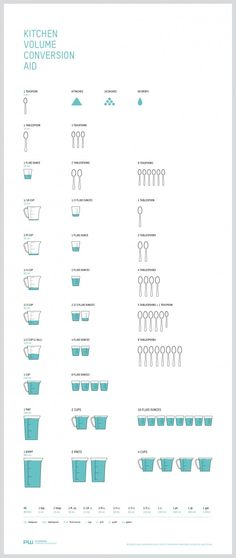 Kitchen Volume Conversion Aid Infographic. Designed by Plainworks: http://visual.ly/users/plainworks