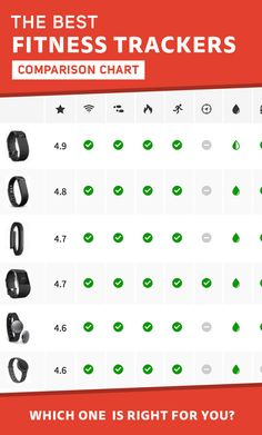 Fitness Tracker Comparison Chart - We could help you get the best smart watch, pedometer, heart monitor, activity tracker or even action cam to meet your lifestyle needs at : topsmartwatchesonline.com