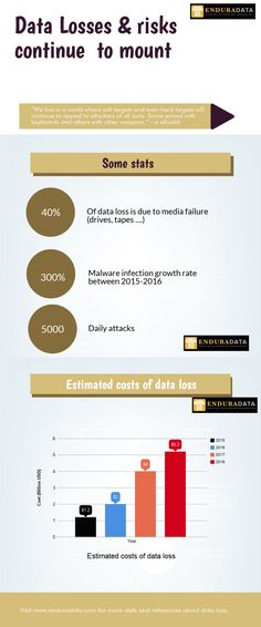 Imperfect Backups and The Real Costs of Data Loss