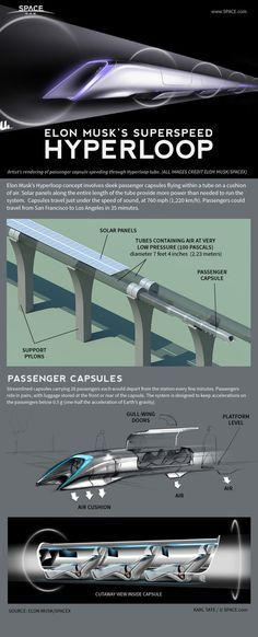 Hyperloop Explained: How Elon Musk's Futuristic Transit System Works (Infographi. - Hyperloop Explained: How Elon Musk's Futuristic Transit System Works (Infographic) - Futuristic Technology, Technology Gadgets, Science And Technology, Energy Technology, Medical Technology, Tech Gadgets, Technology Design, Technology Innovations, Science Tools