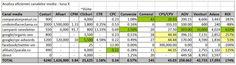 Tabel ROI - analiza eficientei campaniilor de marketing - un must pt toate magazinele online! ROI efficiency table #ecommerce #ROI #marketing