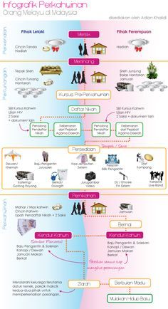 This is an infographic that tells the stages involved during a traditional Malay weddings in Malaysia.