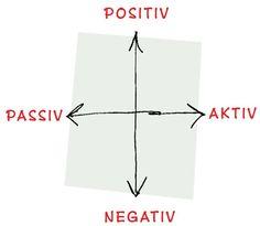 Interessentkort - Strategisk analyse